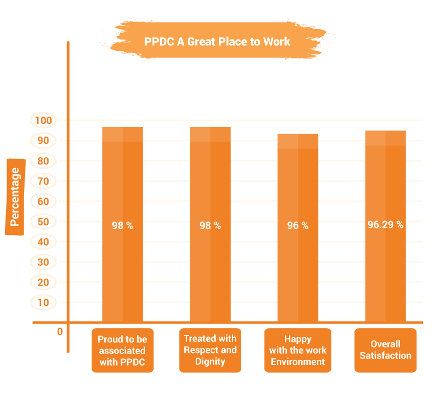 a-great-place-to-work-graph1