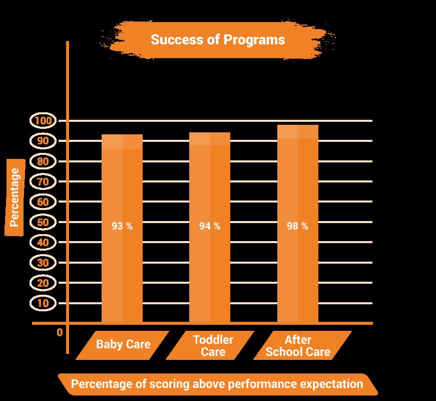 success-of-programs1